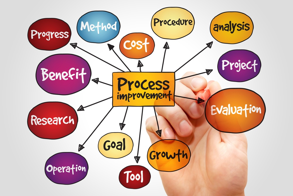 How Process Improvements Affect ROI