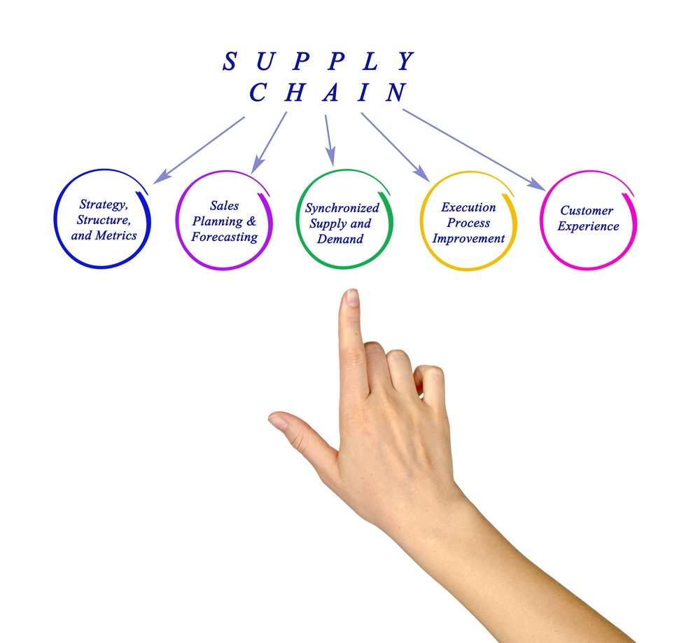 How Supply Chain Affects ROI
